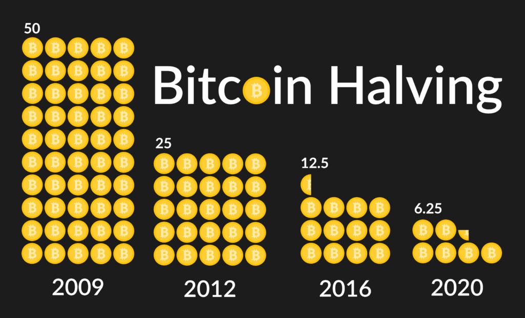 halving do bitcoin